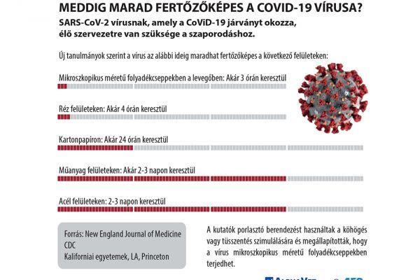 meddig-marad-fertozokepes-a-covid-19-virusa-av6C7E191E-D90C-3281-EDB2-8837BF34E805.jpg